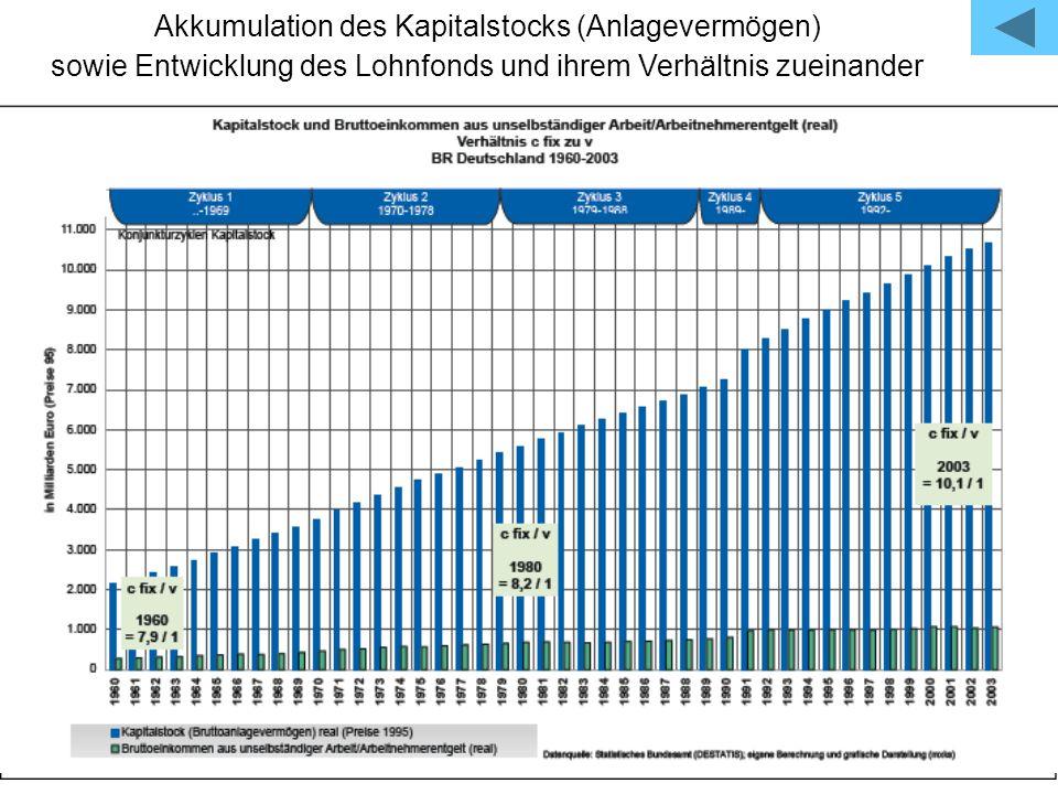 Akkumulation des Kapitalstocks (Anlagevermögen) sowie Entwicklung des Lohnfonds und ihrem Verhältnis zueinander