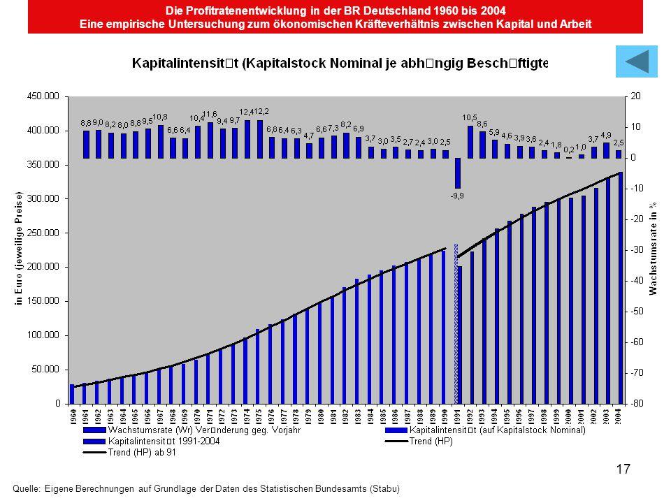 17 Die Profitratenentwicklung in der BR Deutschland 1960 bis 2004 Eine empirische Untersuchung zum ökonomischen Kräfteverhältnis zwischen Kapital und Arbeit Quelle: Eigene Berechnungen auf Grundlage der Daten des Statistischen Bundesamts (Stabu)