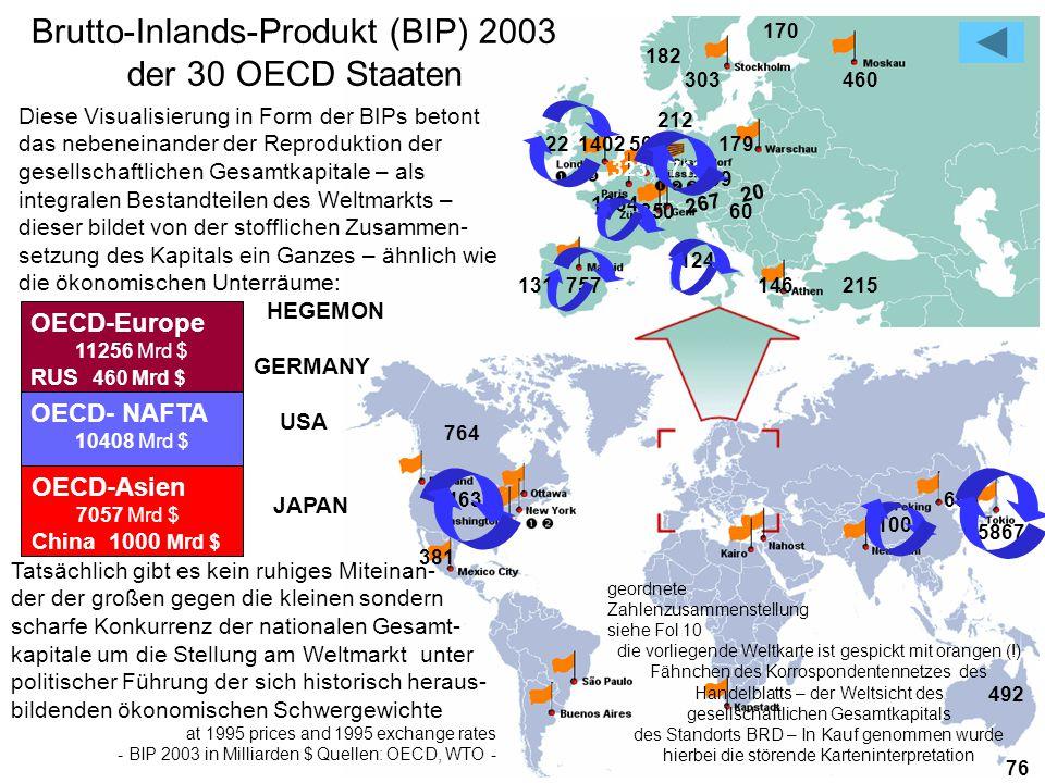 21 381 Diese Visualisierung in Form der BIPs betont das nebeneinander der Reproduktion der gesellschaftlichen Gesamtkapitale – als integralen Bestandteilen des Weltmarkts – dieser bildet von der stofflichen Zusammen- setzung des Kapitals ein Ganzes – ähnlich wie die ökonomischen Unterräume: HEGEMON GERMANY USA JAPAN 9463 Brutto-Inlands-Produkt (BIP) 2003 der 30 OECD Staaten 764 131 757 146 215 170 182 303 460 212 122 1402 503 179 323 2712 OECD-Europe 11256 Mrd $ RUS 460 Mrd $ OECD- NAFTA 10408 Mrd $ OECD-Asien 7057 Mrd $ China 1000 Mrd $ 59 1834 350 60 1240 267 20 698 1000 492 76 5867 geordnete Zahlenzusammenstellung siehe Fol 10 die vorliegende Weltkarte ist gespickt mit orangen (!) Fähnchen des Korrospondentennetzes des Handelblatts – der Weltsicht des gesellschaftlichen Gesamtkapitals des Standorts BRD – In Kauf genommen wurde hierbei die störende Karteninterpretation Tatsächlich gibt es kein ruhiges Miteinan- der der großen gegen die kleinen sondern scharfe Konkurrenz der nationalen Gesamt- kapitale um die Stellung am Weltmarkt unter politischer Führung der sich historisch heraus- bildenden ökonomischen Schwergewichte at 1995 prices and 1995 exchange rates - BIP 2003 in Milliarden $ Quellen: OECD, WTO -