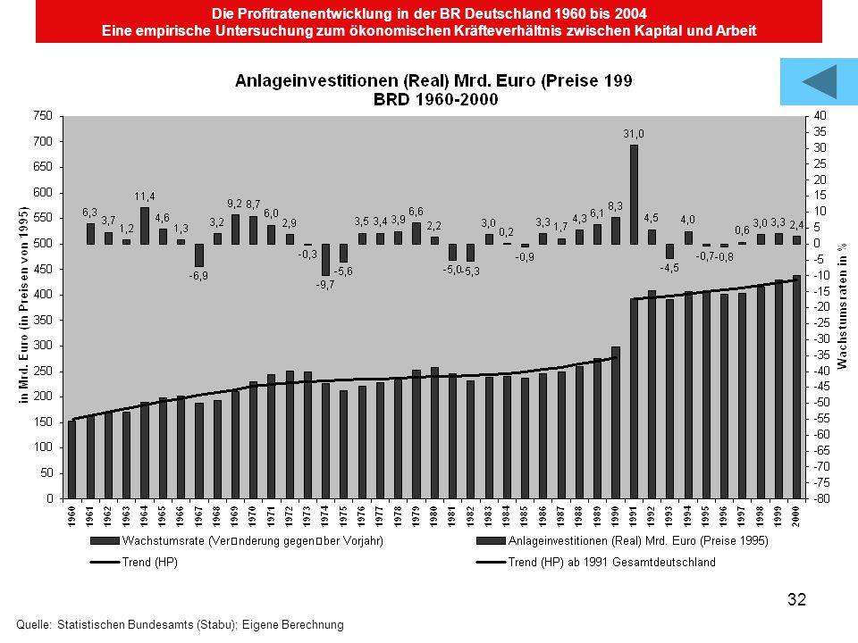 32 Die Profitratenentwicklung in der BR Deutschland 1960 bis 2004 Eine empirische Untersuchung zum ökonomischen Kräfteverhältnis zwischen Kapital und Arbeit Quelle: Statistischen Bundesamts (Stabu); Eigene Berechnung