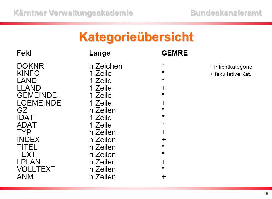 10 Kärntner Verwaltungsakademie Bundeskanzleramt Kategorieübersicht FeldLängeGEMRE DOKNRn Zeichen* * Pflichtkategorie KINFO1 Zeile* + fakultative Kat.
