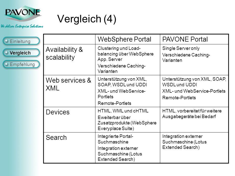 Vergleich (4) WebSphere PortalPAVONE Portal Availability & scalability Clustering und Load- balancing über WebSphere App.