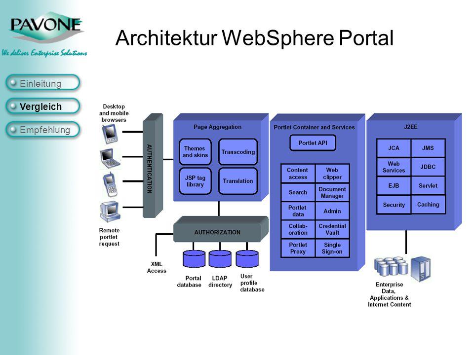 Vergleich Empfehlung Architektur WebSphere Portal Einleitung
