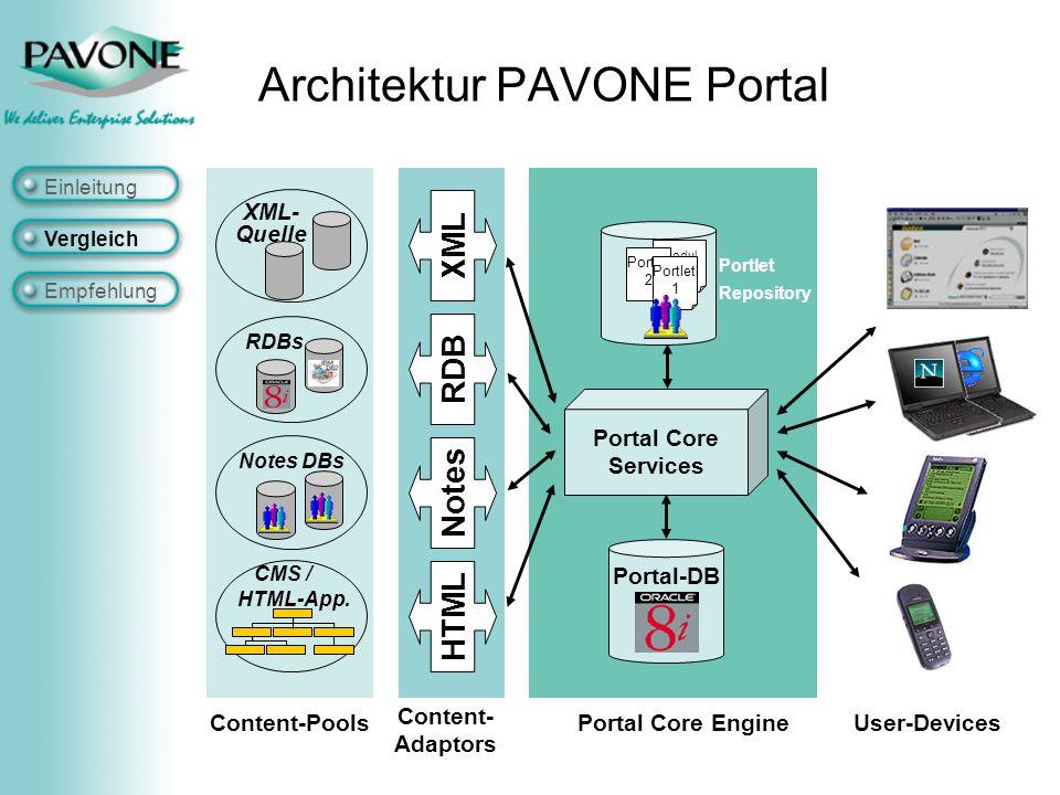Vergleich Empfehlung Architektur PAVONE Portal Notes RDB XML HTML Content- Adaptors Portal Core Engine Portal-DB Modul 3 Portlet 2 Portletl 1 Portlet Repository Content-Pools Portal Core Services Notes DBs RDBs XML- Quelle n CMS / HTML-App.