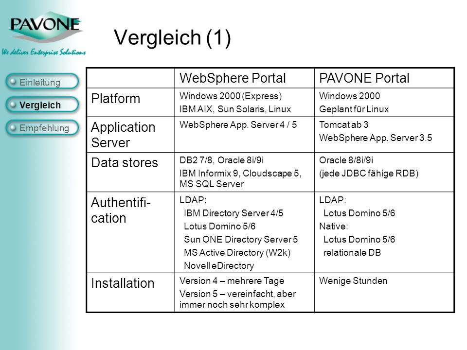 Vergleich (1) WebSphere PortalPAVONE Portal Platform Windows 2000 (Express) IBM AIX, Sun Solaris, Linux Windows 2000 Geplant für Linux Application Ser