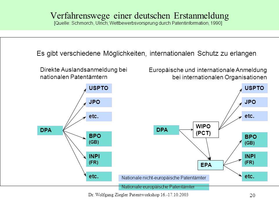 Dr. Wolfgang Ziegler Patentworkshop 16.-17.10.2003 20 Verfahrenswege einer deutschen Erstanmeldung Direkte Auslandsanmeldung bei nationalen Patentämte