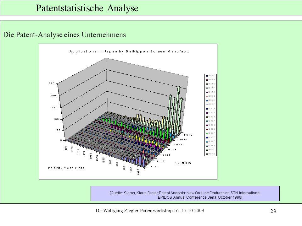 Dr. Wolfgang Ziegler Patentworkshop 16.-17.10.2003 29 Patentstatistische Analyse Die Patent-Analyse eines Unternehmens [Quelle: Siems, Klaus-Dieter;Pa
