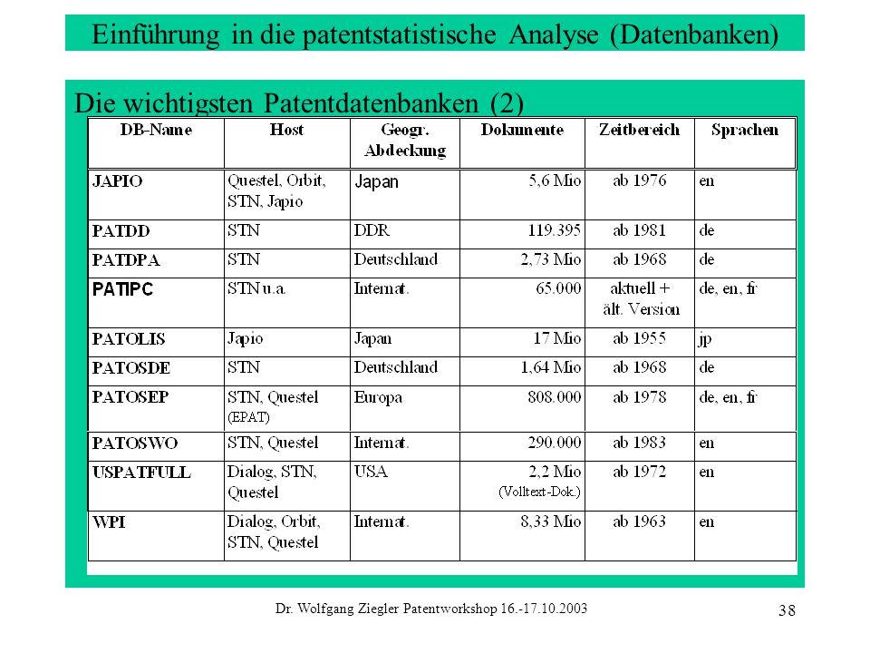 Dr. Wolfgang Ziegler Patentworkshop 16.-17.10.2003 38 Einführung in die patentstatistische Analyse (Datenbanken) Die wichtigsten Patentdatenbanken (2)
