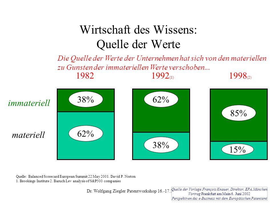 Dr. Wolfgang Ziegler Patentworkshop 16.-17.10.2003 4 Wirtschaft des Wissens: Quelle der Werte 62% 38% 1982 15% 85% 1998 (2) 38% 62% 1992 (1) immaterie