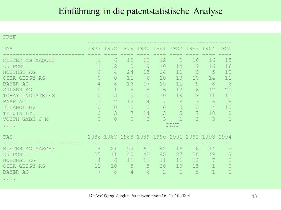 Dr. Wolfgang Ziegler Patentworkshop 16.-17.10.2003 43 Einführung in die patentstatistische Analyse PRYF -------------------------------------------- P