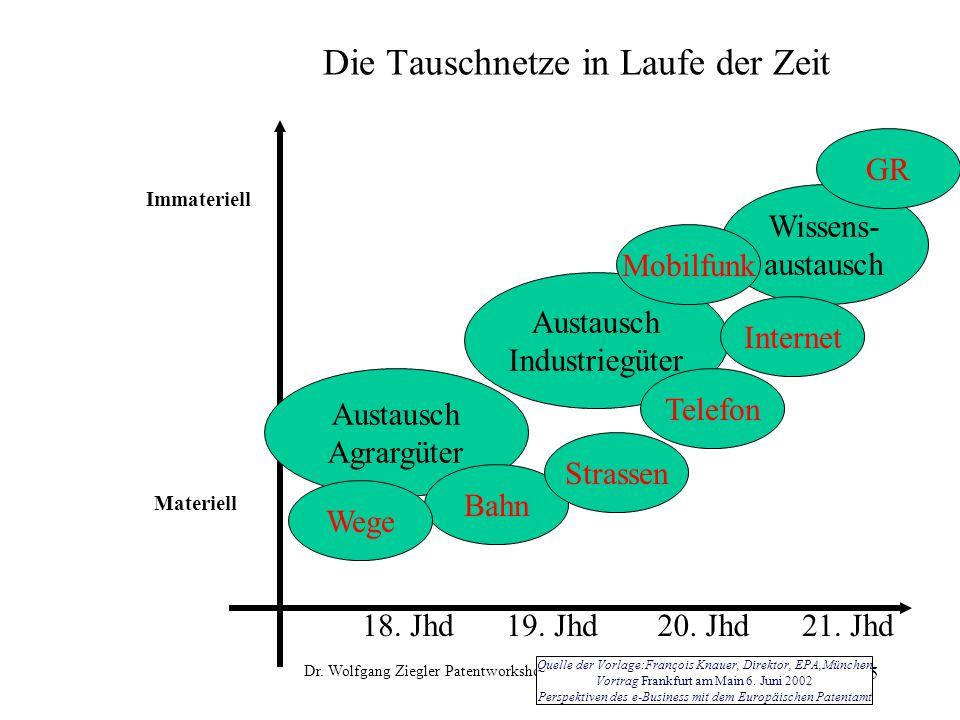 Dr.Wolfgang Ziegler Patentworkshop 16.-17.10.2003 5 Die Tauschnetze in Laufe der Zeit 19.