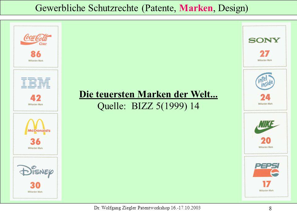 Dr. Wolfgang Ziegler Patentworkshop 16.-17.10.2003 8 Gewerbliche Schutzrechte (Patente, Marken, Design) Die teuersten Marken der Welt... Quelle: BIZZ