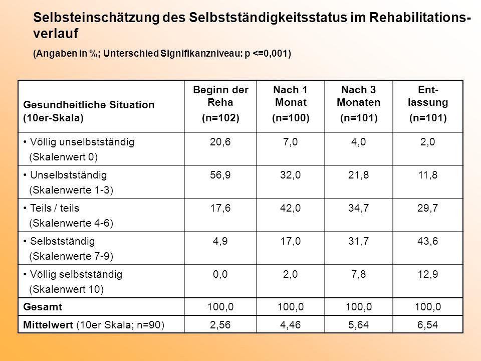 Selbsteinschätzung des Selbstständigkeitsstatus im Rehabilitations- verlauf (Angaben in %; Unterschied Signifikanzniveau: p <=0,001) Gesundheitliche Situation (10er-Skala) Beginn der Reha (n=102) Nach 1 Monat (n=100) Nach 3 Monaten (n=101) Ent- lassung (n=101) Völlig unselbstständig (Skalenwert 0) 20,67,04,02,0 Unselbstständig (Skalenwerte 1-3) 56,932,021,811,8 Teils / teils (Skalenwerte 4-6) 17,642,034,729,7 Selbstständig (Skalenwerte 7-9) 4,917,031,743,6 Völlig selbstständig (Skalenwert 10) 0,02,07,812,9 Gesamt100,0 Mittelwert (10er Skala; n=90)2,564,465,646,54