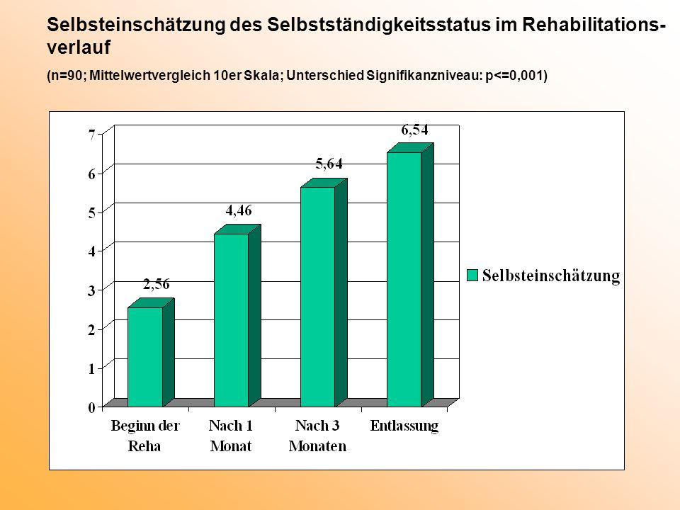 Selbsteinschätzung des Selbstständigkeitsstatus im Rehabilitations- verlauf (n=90; Mittelwertvergleich 10er Skala; Unterschied Signifikanzniveau: p<=0,001)