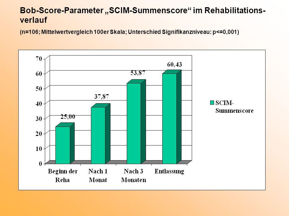 "Bob-Score-Parameter ""SCIM-Summenscore im Rehabilitations- verlauf (n=106; Mittelwertvergleich 100er Skala; Unterschied Signifikanzniveau: p<=0,001)"