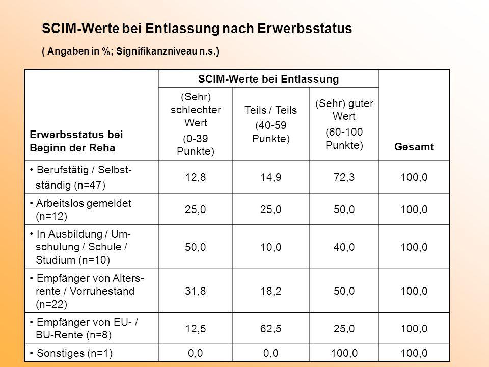 SCIM-Werte bei Entlassung nach Erwerbsstatus ( Angaben in %; Signifikanzniveau n.s.) Erwerbsstatus bei Beginn der Reha SCIM-Werte bei Entlassung Gesamt (Sehr) schlechter Wert (0-39 Punkte) Teils / Teils (40-59 Punkte) (Sehr) guter Wert (60-100 Punkte) Berufstätig / Selbst- ständig (n=47) 12,814,972,3100,0 Arbeitslos gemeldet (n=12) 25,0 50,0100,0 In Ausbildung / Um- schulung / Schule / Studium (n=10) 50,010,040,0100,0 Empfänger von Alters- rente / Vorruhestand (n=22) 31,818,250,0100,0 Empfänger von EU- / BU-Rente (n=8) 12,562,525,0100,0 Sonstiges (n=1)0,0 100,0