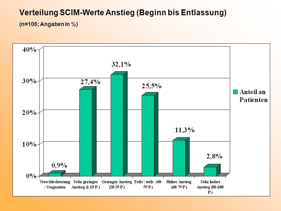 Verteilung SCIM-Werte Anstieg (Beginn bis Entlassung) (n=106; Angaben in %)
