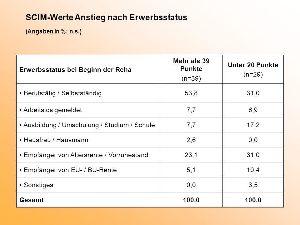 SCIM-Werte Anstieg nach Erwerbsstatus (Angaben in %; n.s.) Erwerbsstatus bei Beginn der Reha Mehr als 39 Punkte (n=39) Unter 20 Punkte (n=29) Berufstätig / Selbstständig53,831,0 Arbeitslos gemeldet7,76,9 Ausbildung / Umschulung / Studium / Schule7,717,2 Hausfrau / Hausmann2,60,0 Empfänger von Altersrente / Vorruhestand23,131,0 Empfänger von EU- / BU-Rente5,110,4 Sonstiges0,03,5 Gesamt100,0