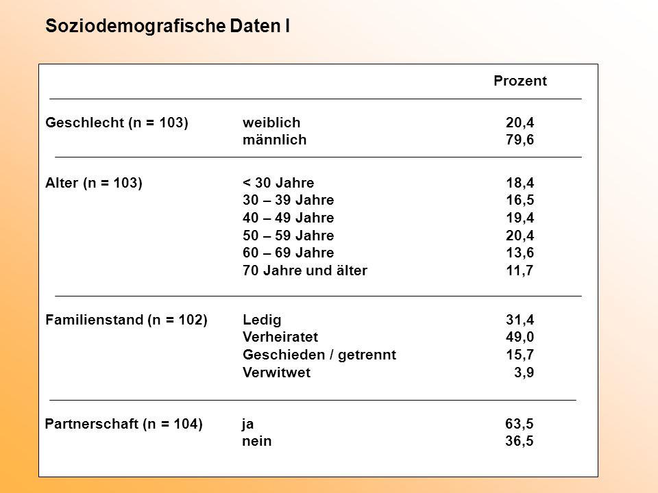 Soziodemografische Daten I Prozent Geschlecht (n = 103)weiblich20,4 männlich79,6 Alter (n = 103) < 30 Jahre18,4 30 – 39 Jahre16,5 40 – 49 Jahre19,4 50 – 59 Jahre20,4 60 – 69 Jahre13,6 70 Jahre und älter11,7 Familienstand (n = 102)Ledig31,4 Verheiratet49,0 Geschieden / getrennt15,7 Verwitwet 3,9 Partnerschaft (n = 104)ja63,5 nein36,5