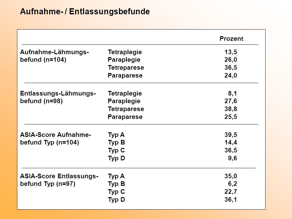 Aufnahme- / Entlassungsbefunde Prozent Aufnahme-Lähmungs-Tetraplegie13,5 befund (n=104)Paraplegie26,0 Tetraparese36,5 Paraparese24,0 Entlassungs-Lähmungs-Tetraplegie 8,1 befund (n=98)Paraplegie27,6 Tetraparese38,8 Paraparese25,5 ASIA-Score Aufnahme-Typ A39,5 befund Typ (n=104)Typ B14,4 Typ C36,5 Typ D 9,6 ASIA-Score Entlassungs-Typ A35,0 befund Typ (n=97)Typ B 6,2 Typ C22,7 Typ D36,1