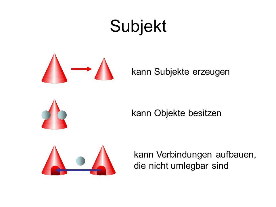 Subjekt kann Verbindungen aufbauen, die nicht umlegbar sind kann Objekte besitzen kann Subjekte erzeugen