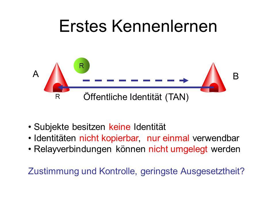 Erstes Kennenlernen R Öffentliche Identität (TAN) Subjekte besitzen keine Identität Identitäten nicht kopierbar, nur einmal verwendbar Relayverbindungen können nicht umgelegt werden Zustimmung und Kontrolle, geringste Ausgesetztheit.