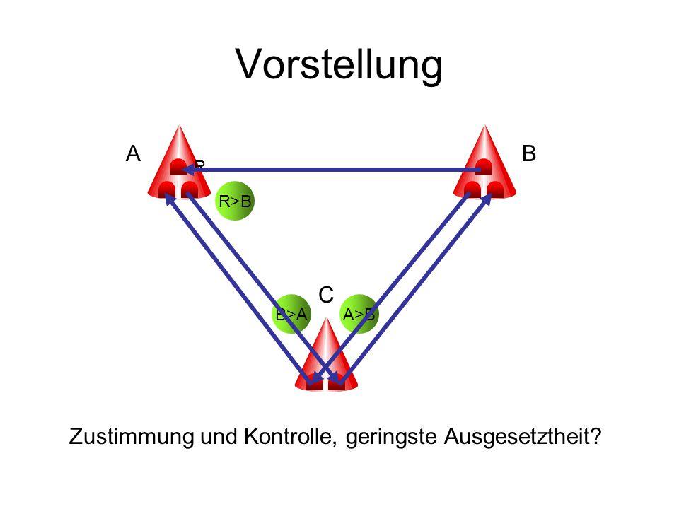 Vorstellung B>A AB C A>B Zustimmung und Kontrolle, geringste Ausgesetztheit? R>B R