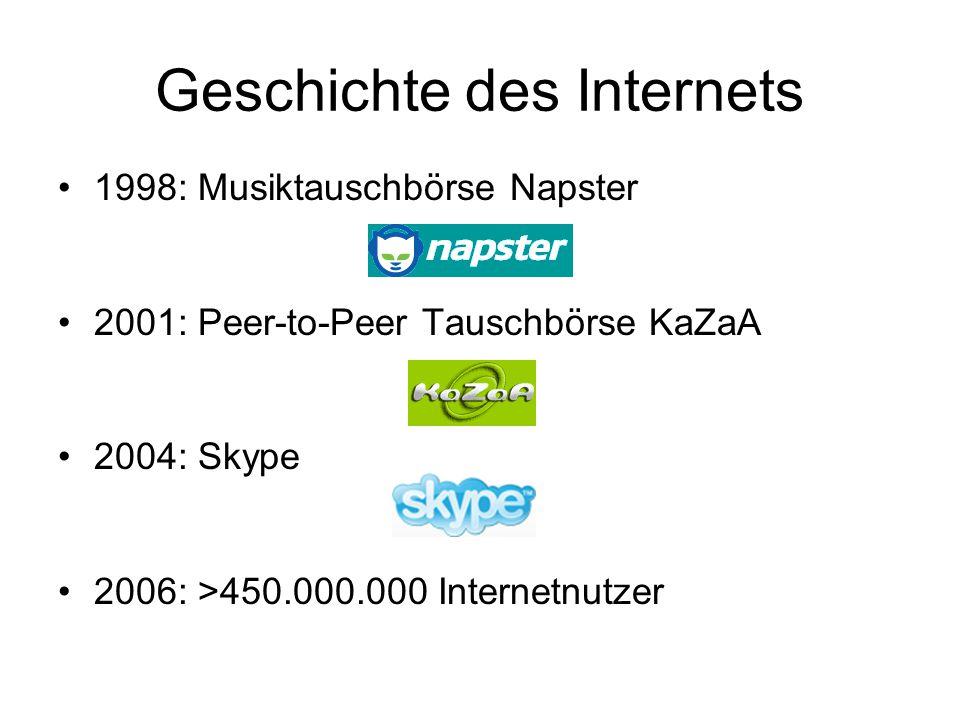 Geschichte des Internets 1998: Musiktauschbörse Napster 2001: Peer-to-Peer Tauschbörse KaZaA 2004: Skype 2006: >450.000.000 Internetnutzer