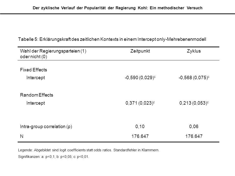 Der zyklische Verlauf der Popularität der Regierung Kohl: Ein methodischer Versuch Tabelle 5: Erklärungskraft des zeitlichen Kontexts in einem Intercept only-Mehrebenenmodell Wahl der Regierungsparteien (1) oder nicht (0) ZeitpunktZyklus Fixed Effects Intercept-0,590 (0,029) c -0,568 (0,075) c Random Effects Intercept0,371 (0,023) c 0,213 (0,053) c Intra-group correlation (ρ)0,100,06 N176.647 Legende: Abgebildet sind logit coefficients statt odds ratios.