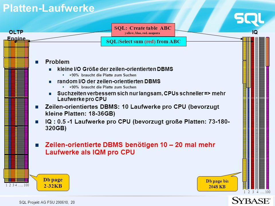 SQL Projekt AG FSU 290610, 20 Platten-Laufwerke Problem kleine I/O Größe der zeilen-orientierten DBMS  +90% braucht die Platte zum Suchen random I/O der zeilen-orientierten DBMS  +90% braucht die Platte zum Suchen Suchzeiten verbessern sich nur langsam, CPUs schneller => mehr Laufwerke pro CPU Zeilen-orientiertes DBMS: 10 Laufwerke pro CPU (bevorzugt kleine Platten: 18-36GB) IQ : 0.5 -1 Laufwerke pro CPU (bevorzugt große Platten: 73-180- 320GB) Zeilen-orientierte DBMS benötigen 10 – 20 mal mehr Laufwerke als IQM pro CPU Db page bis 2048 KB Db page 2-32KB 1 2 3 4 …..