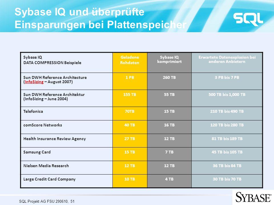 SQL Projekt AG FSU 290610, 51 Sybase IQ und überprüfte Einsparungen bei Plattenspeicher Sybase IQ DATA COMPRESSION Beispiele Geladene Rohdaten Sybase