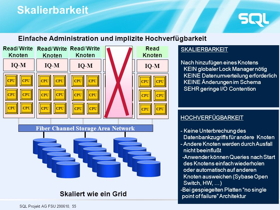 SQL Projekt AG FSU 290610, 55 Read Knoten IQ-M CPU SKALIERBARKEIT Nach hinzufügen eines Knotens KEIN globaler Lock Manager nötig KEINE Datenumverteilung erforderlich KEINE Änderungen im Schema SEHR geringe I/O Contention IQ-M CPU IQ-M CPU IQ-M CPU IQ-M CPU Skaliert wie ein Grid CPU Fiber Channel Storage Area Network Read/ Write Knoten HOCHVERFÜGBARKEIT - Keine Unterbrechung des Datenbankzugriffs für andere Knoten - Andere Knoten werden durch Ausfall nicht beeinflußt --Anwender können Queries nach Start des Knotens einfach wiederholen oder automatisch auf anderen Knoten ausweichen (Sybase Open Switch, HW, …) -Bei gespiegelten Platten no single point of failure Architektur Einfache Administration und implizite Hochverfügbarkeit Skalierbarkeit Read/ Write Knoten Read Knoten Read/ Write Knoten