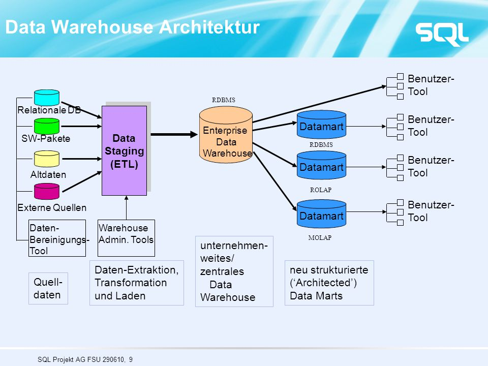 SQL Projekt AG FSU 290610, 9 Data Warehouse Architektur Relationale DB SW-Pakete Altdaten Externe Quellen Quell- daten Data Staging (ETL) Data Staging