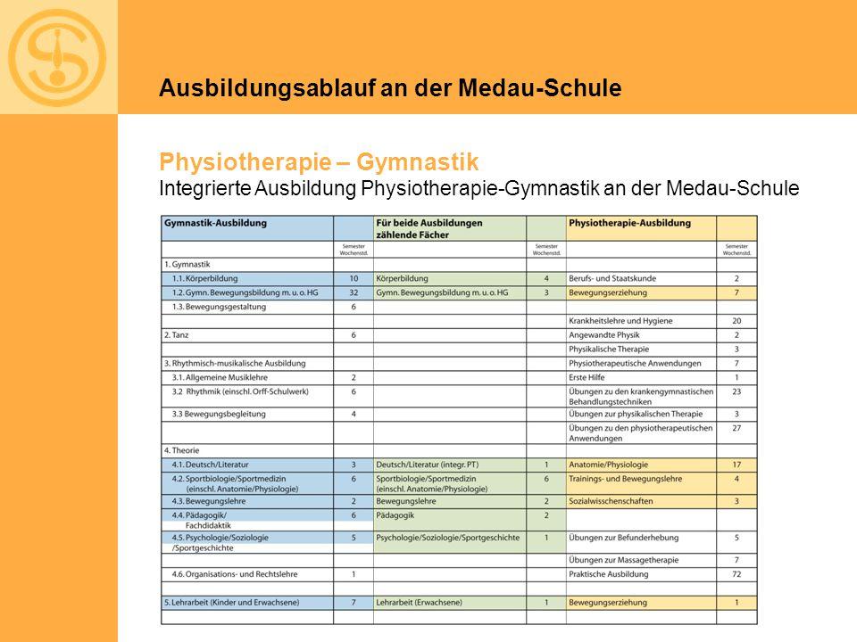 Physiotherapie – Gymnastik Integrierte Ausbildung Physiotherapie-Gymnastik an der Medau-Schule Ausbildungsablauf an der Medau-Schule
