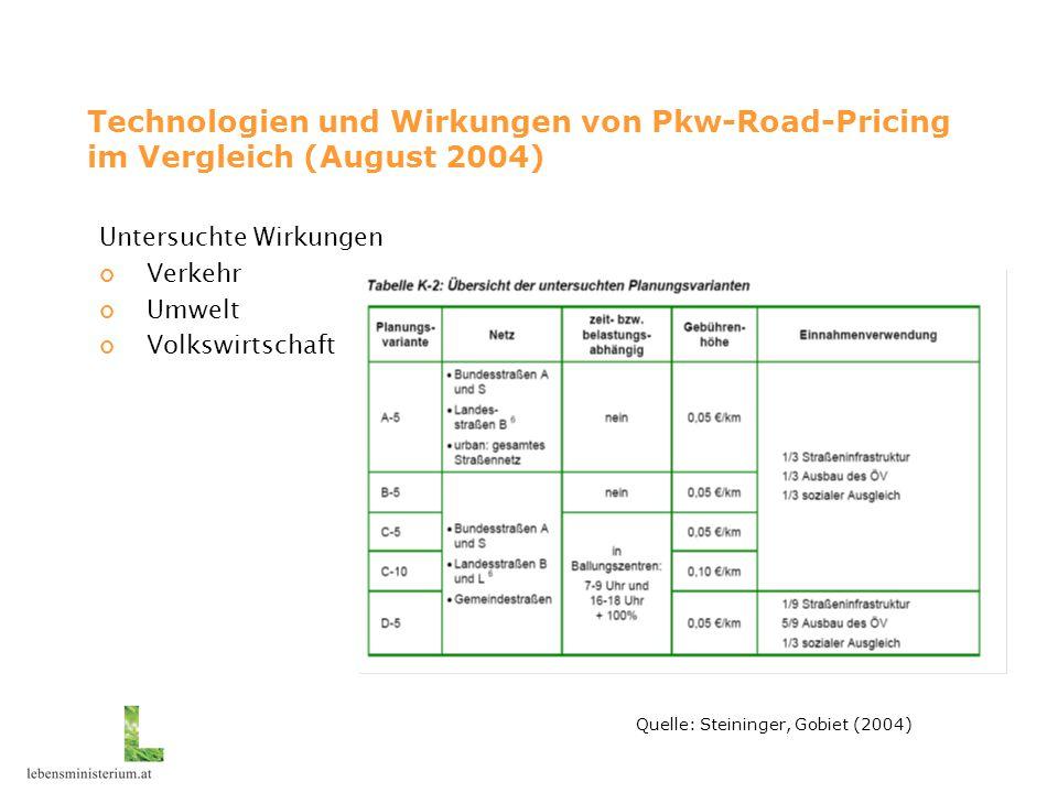 Technologien und Wirkungen von Pkw-Road-Pricing im Vergleich (August 2004) Untersuchte Wirkungen Verkehr Umwelt Volkswirtschaft Quelle: Steininger, Gobiet (2004)