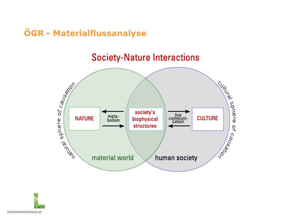 ÖGR - Materialflussanalyse
