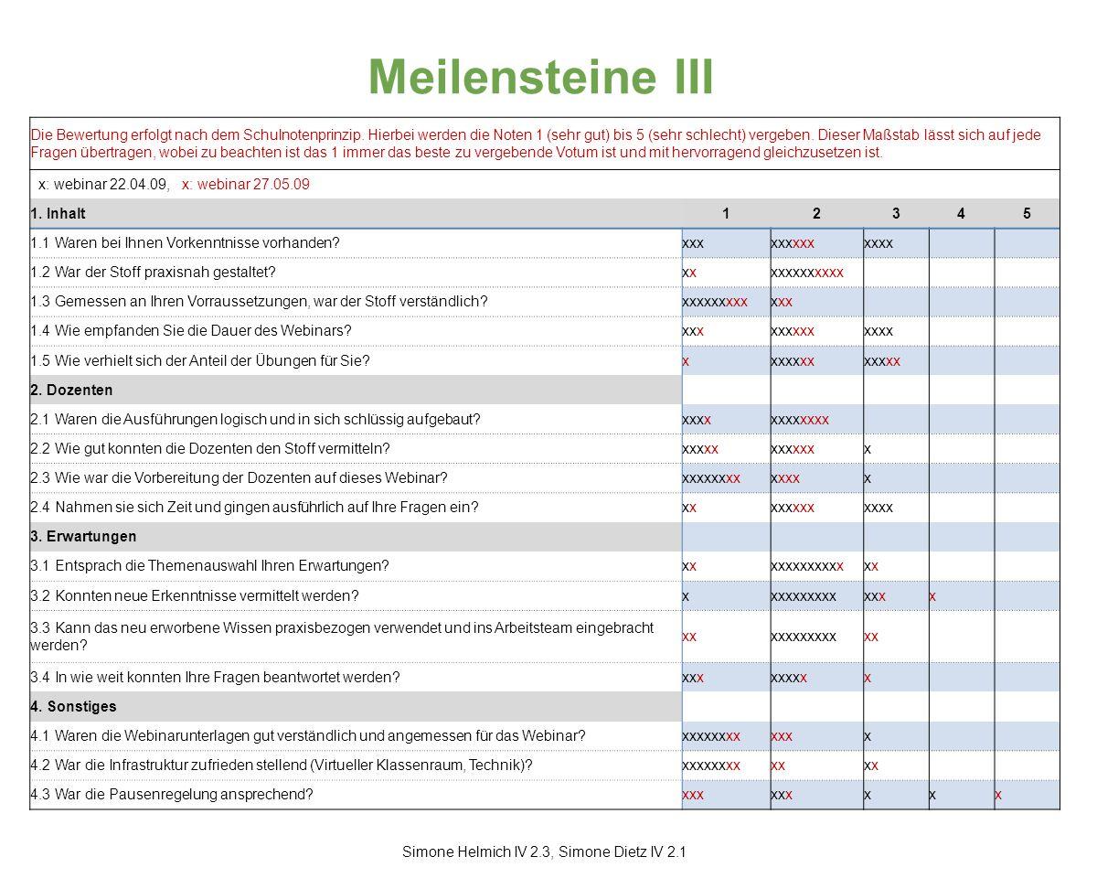 Meilensteine III Simone Helmich IV 2.3, Simone Dietz IV 2.1 Die Bewertung erfolgt nach dem Schulnotenprinzip.