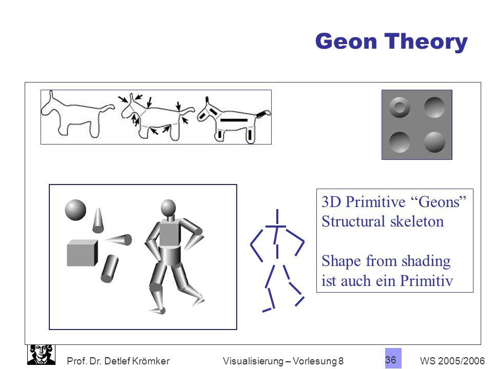 Prof. Dr. Detlef Krömker WS 2005/2006 35 Visualisierung – Vorlesung 8 Geon Theory