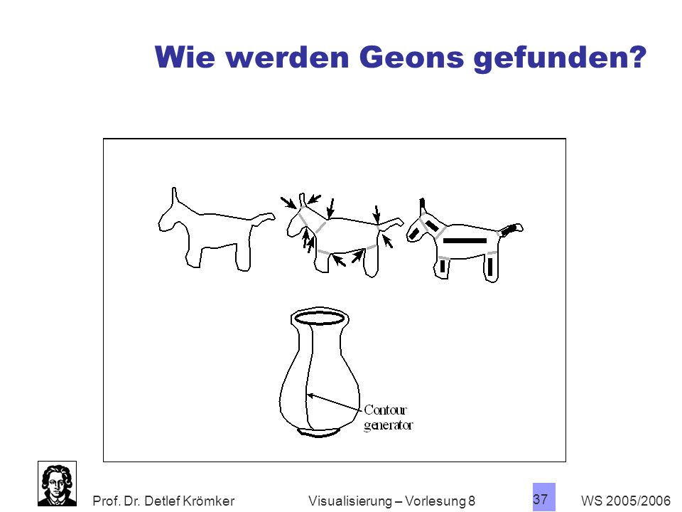 "Prof. Dr. Detlef Krömker WS 2005/2006 36 Visualisierung – Vorlesung 8 Geon Theory 3D Primitive ""Geons"" Structural skeleton Shape from shading ist auch"