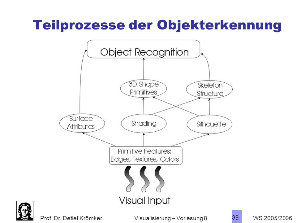 Prof. Dr. Detlef Krömker WS 2005/2006 38 Visualisierung – Vorlesung 8 Kanonische Silhouetten
