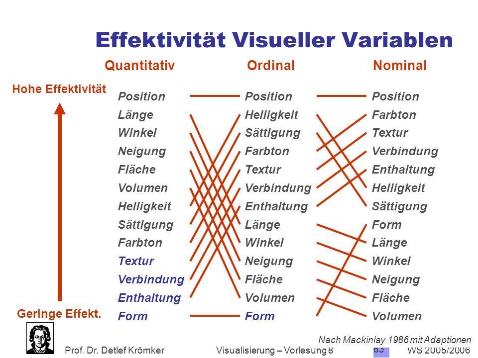 Prof. Dr. Detlef Krömker WS 2005/2006 62 Visualisierung – Vorlesung 8