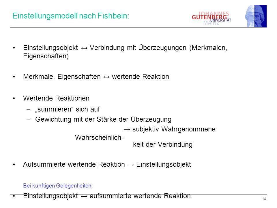 14 Einstellungsmodell nach Fishbein: Einstellungsobjekt ↔ Verbindung mit Überzeugungen (Merkmalen, Eigenschaften) Merkmale, Eigenschaften ↔ wertende R