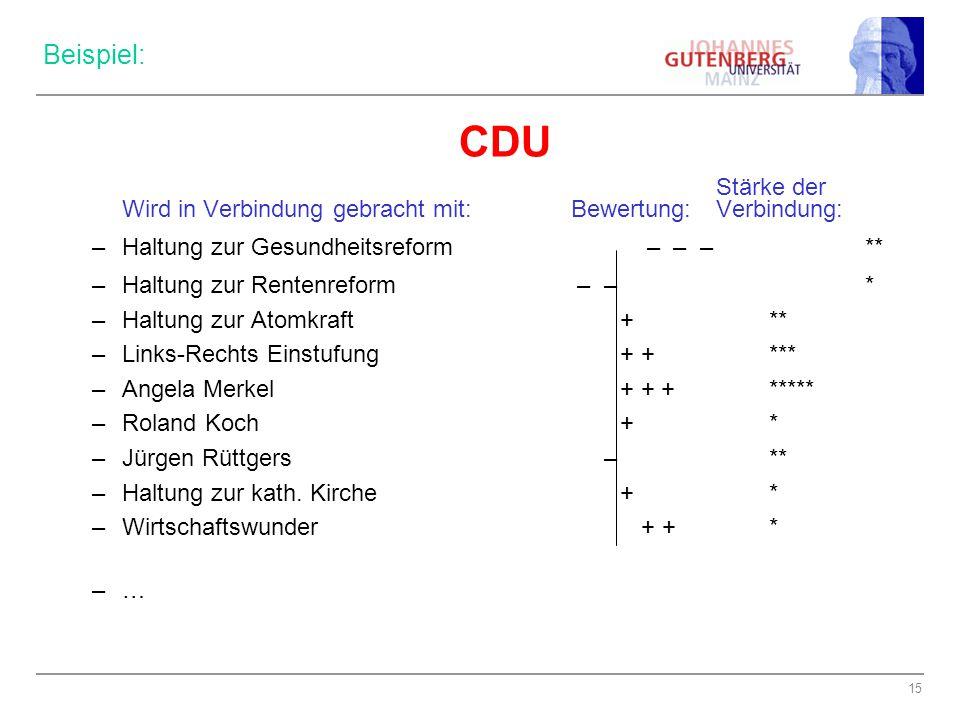 15 Beispiel: CDU Stärke der Wird in Verbindung gebracht mit: Bewertung: Verbindung: –Haltung zur Gesundheitsreform – – – ** –Haltung zur Rentenreform