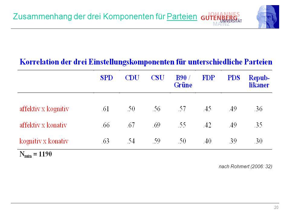 20 Zusammenhang der drei Komponenten für Parteien nach Rohmert (2006: 32)
