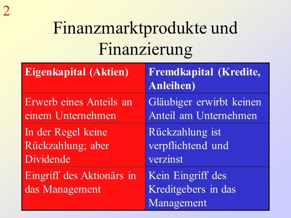 Finanzmarktprodukte und Finanzierung Eigenkapital (Aktien)Fremdkapital (Kredite, Anleihen) Erwerb eines Anteils an einem Unternehmen Gläubiger erwirbt keinen Anteil am Unternehmen In der Regel keine Rückzahlung; aber Dividende Rückzahlung ist verpflichtend und verzinst Eingriff des Aktionärs in das Management Kein Eingriff des Kreditgebers in das Management 2