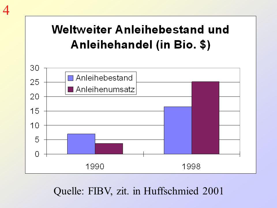 Quelle: FIBV, zit. in Huffschmied 2001 4