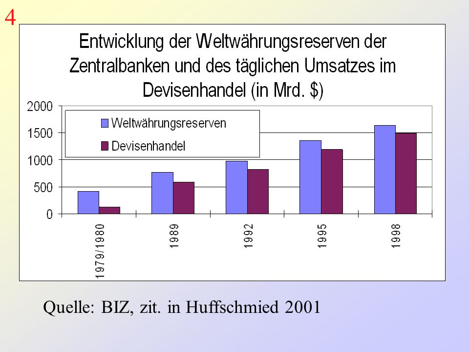Quelle: BIZ, zit. in Huffschmied 2001 4