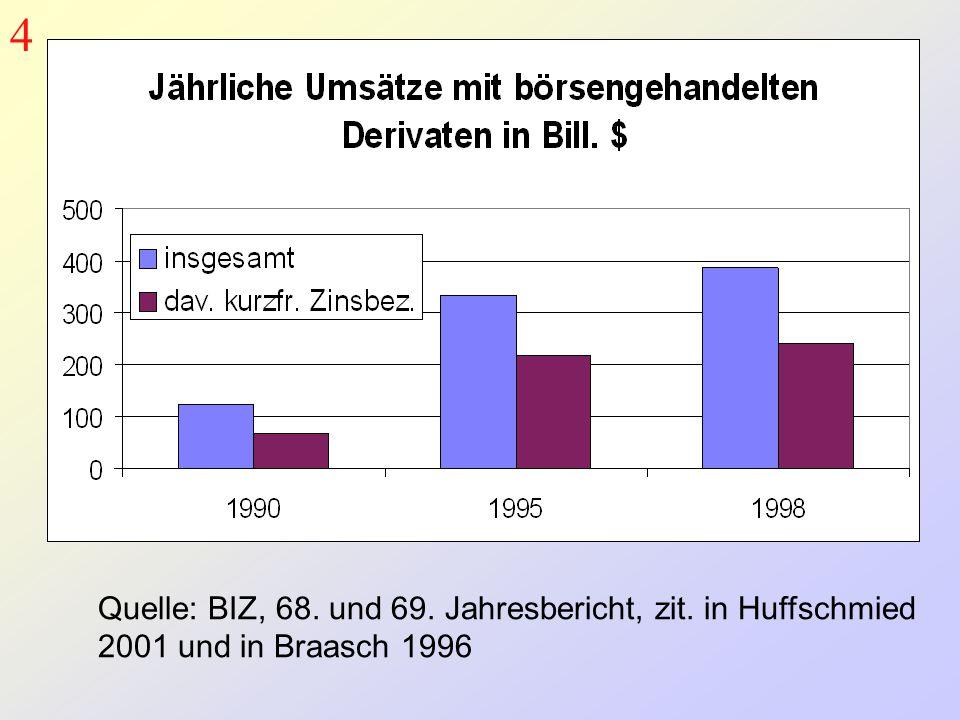 Quelle: BIZ, 68. und 69. Jahresbericht, zit. in Huffschmied 2001 und in Braasch 1996 4
