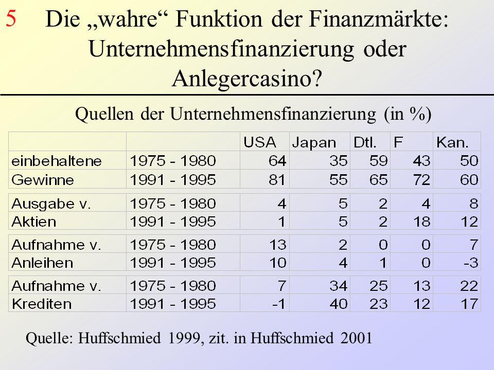 """Die """"wahre"""" Funktion der Finanzmärkte: Unternehmensfinanzierung oder Anlegercasino? Quellen der Unternehmensfinanzierung (in %) Quelle: Huffschmied 19"""