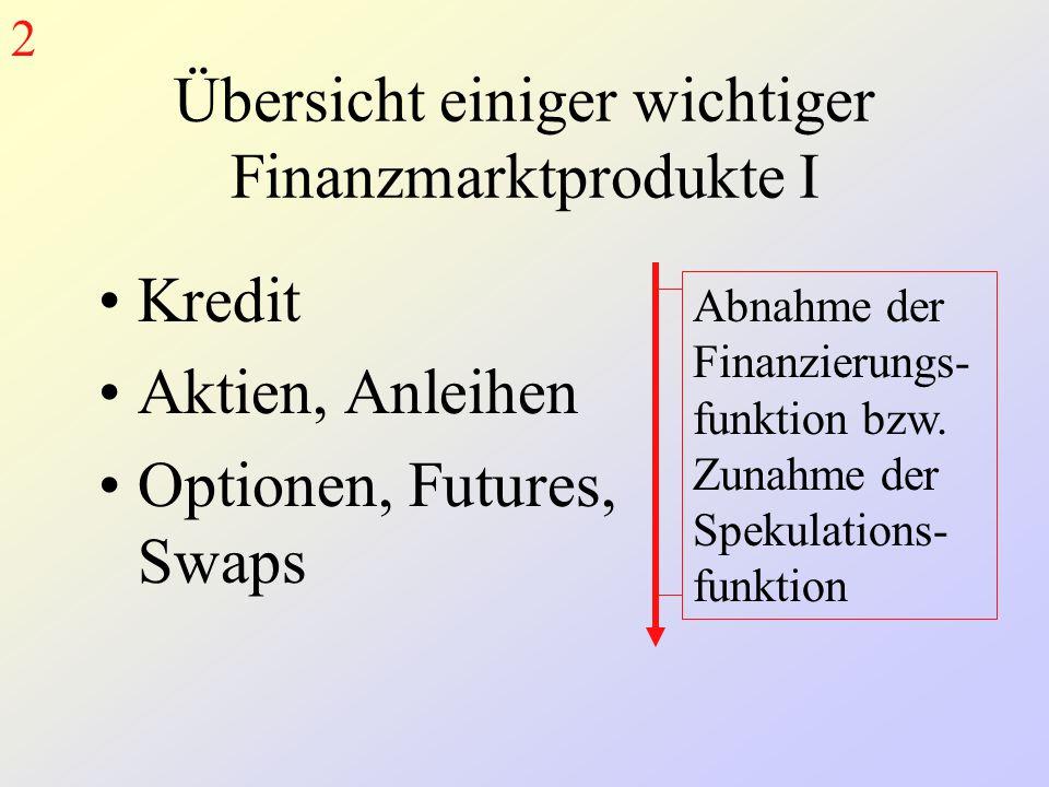 Übersicht einiger wichtiger Finanzmarktprodukte I Kredit Aktien, Anleihen Optionen, Futures, Swaps Abnahme der Finanzierungs- funktion bzw. Zunahme de